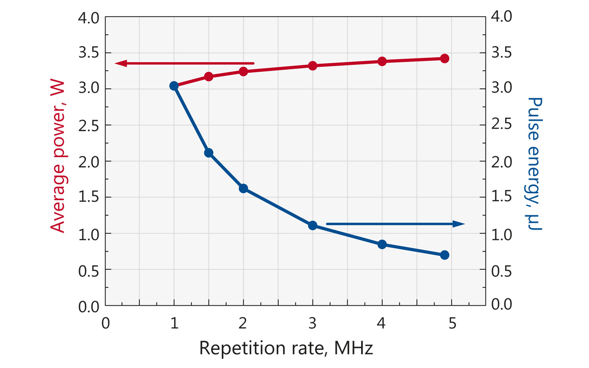 Typical dependence of output power and pulse energy of FemtoLux 3 laser when changing internal repetition rate of the laser.