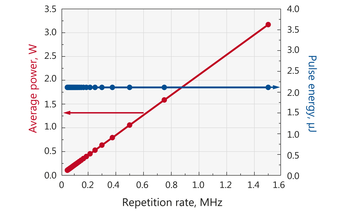 Typical dependence of output power and pulse energy of FemtoLux 3 laser when repetition rate is reduced by pulse picker. Internal repetition rate of the laser in this case is 1.5 MHz.